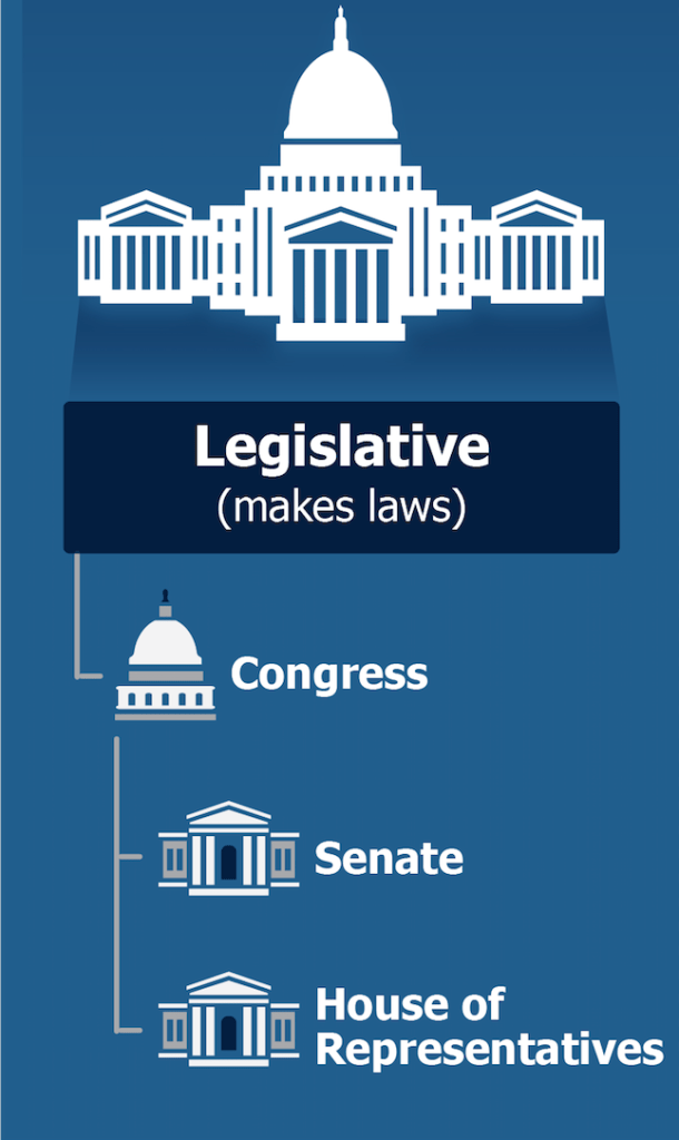 Legislative Branch of Gov 7 24 2019