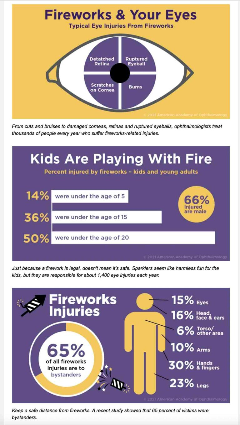 Eye injuries from fireworks can be especially severe because of the combination of force, heat and chemicals. Following a few simple safety tips can help make for a safe, fun celebration. Learn about common types of fireworks eye injuries, the most dangerous fireworks, who gets injuries and where.