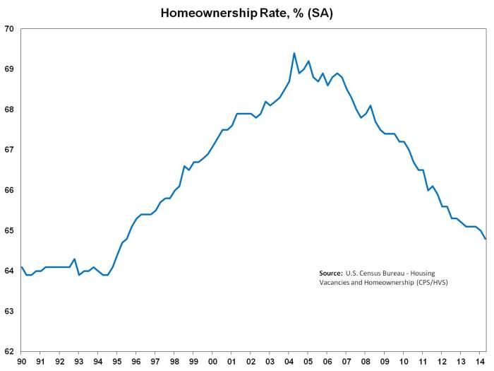 Homeowner Rate_2q14