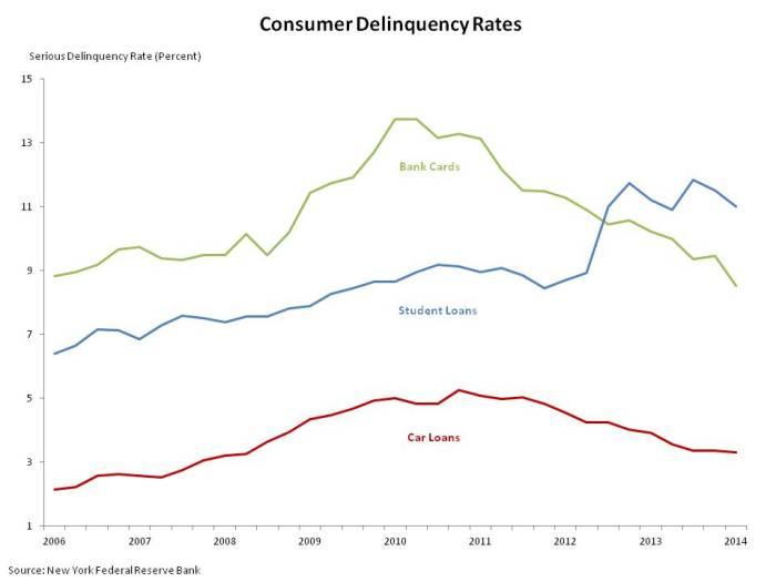 May Credit Delinquency