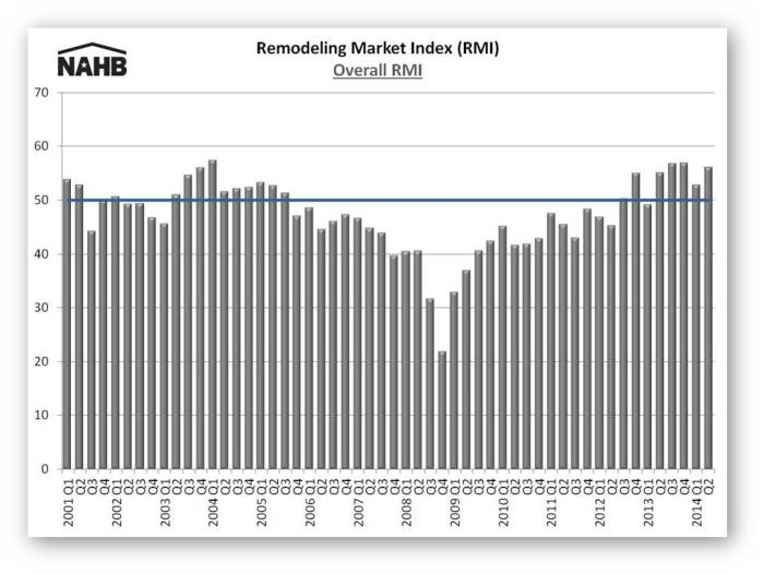 RMI 2014Q2 chart