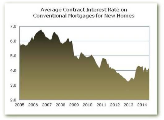 Contr Rate Jul 14