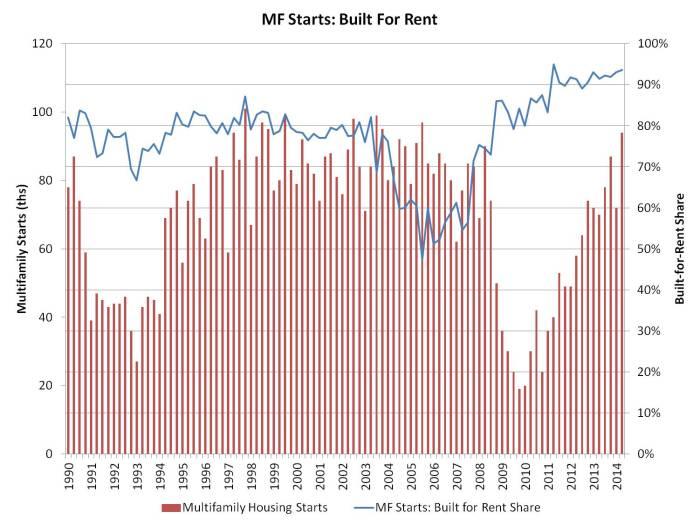MF built for rent_2q_14