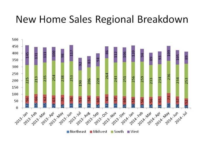 New Home Sales Regional Breakdown