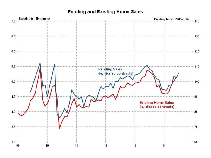 Pending Home Sales July 2014