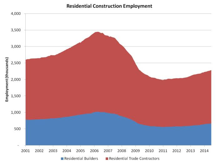 res constr employment_aug