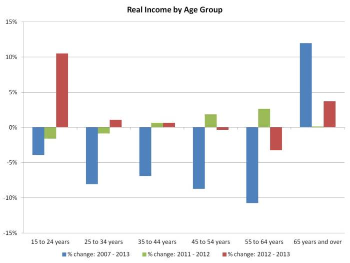 CPS incomes by age