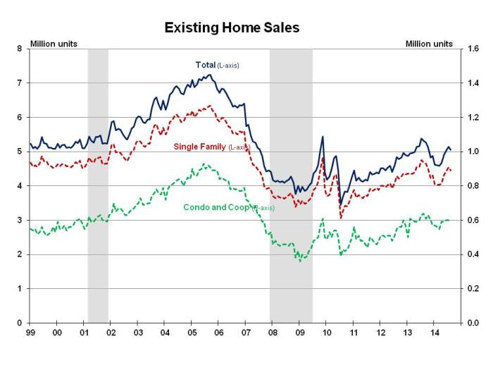 Existing Home Sales August 2014