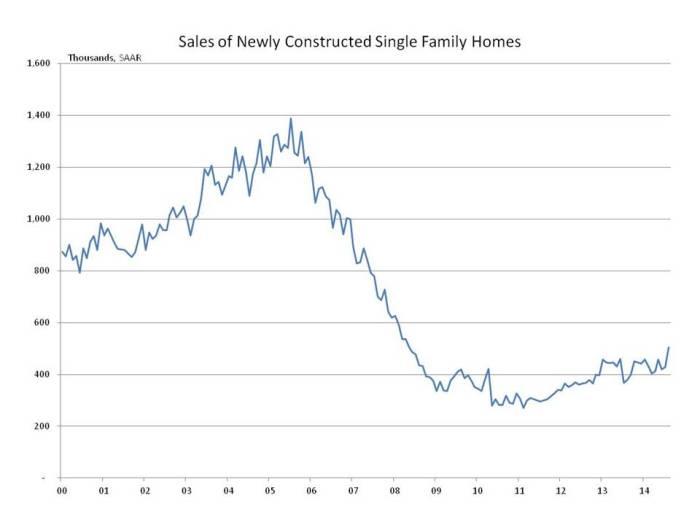 blog new home sales 2014_09_wp