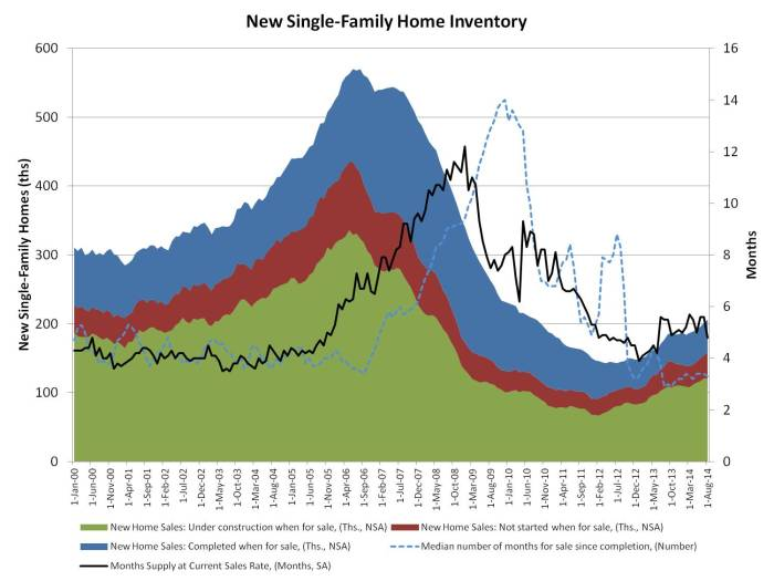new home inventory_aug data