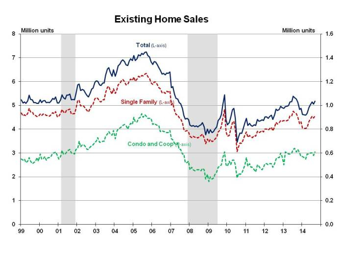 Existing Home Sales September 2014