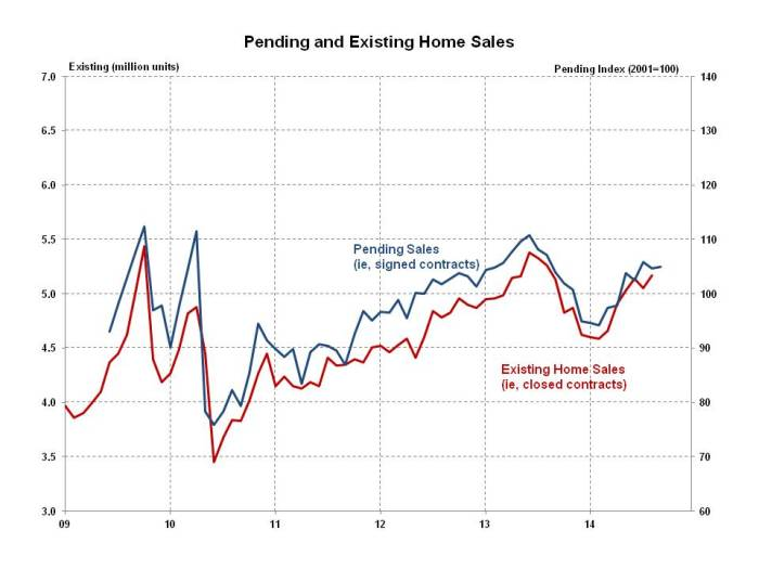 Pending Home Sales September 2014