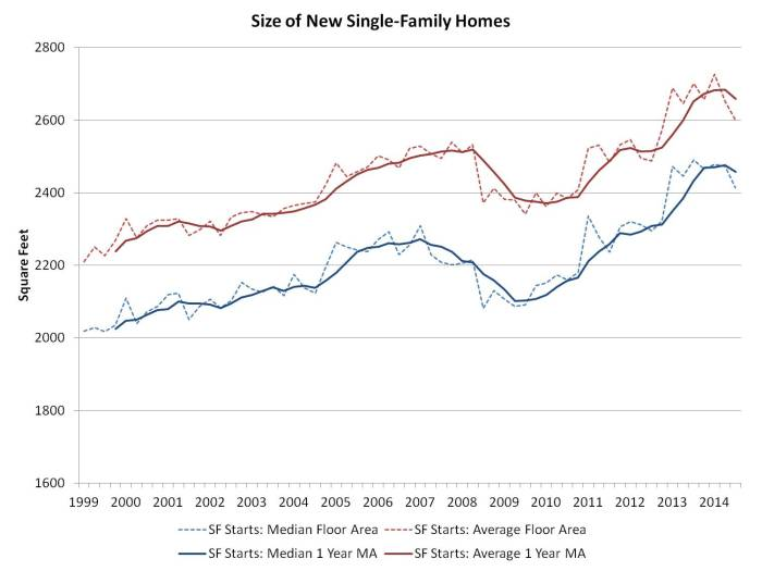 SF home size