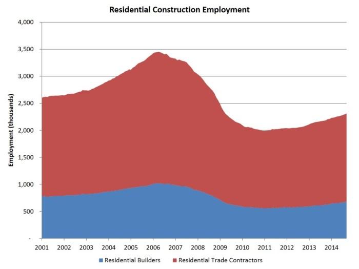 res constr employment
