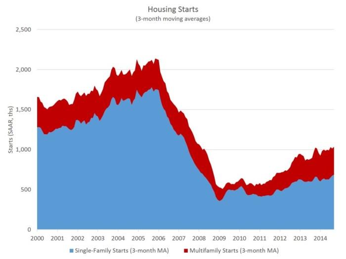 Housing Starts_Nov_3moMA_v2