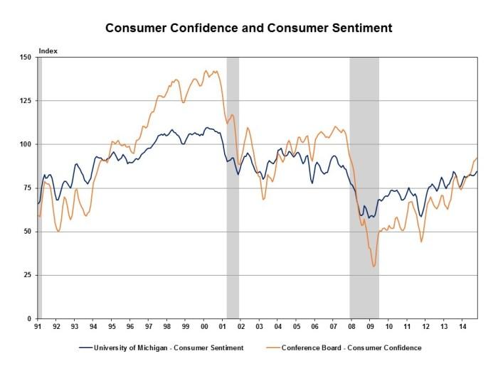 UM & CB three month moving average 12 30 2014