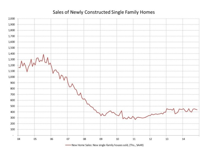 blog new home sales 2014_12