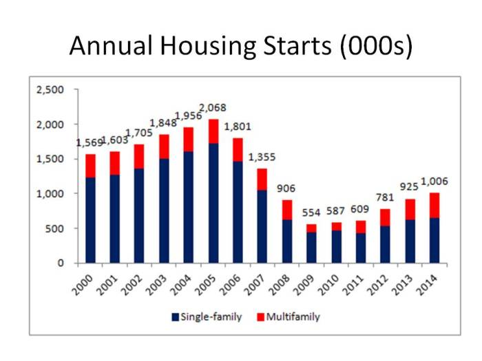 Annual Housing Starts (000s)