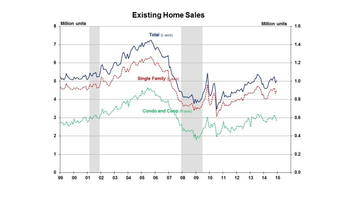 Existing Home Sales December 2014