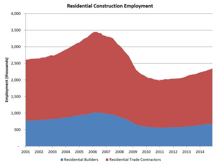 Res construction employment_dec14