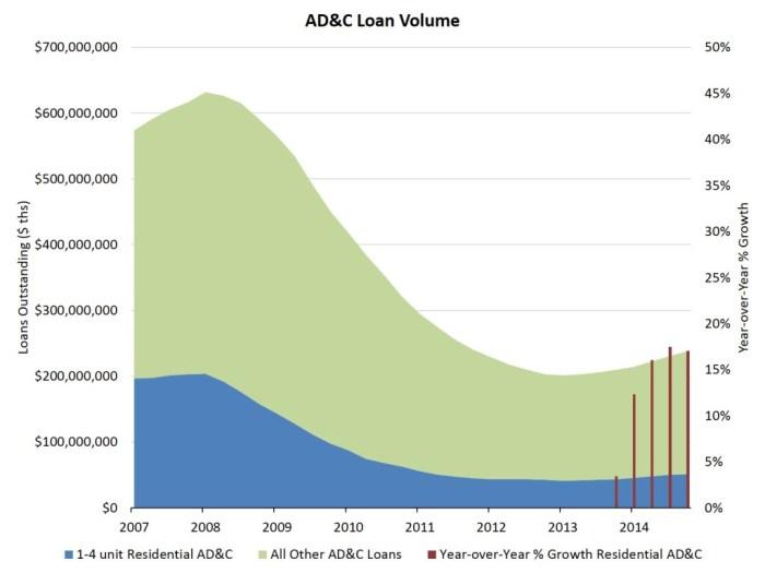 4q FDIC ADC data
