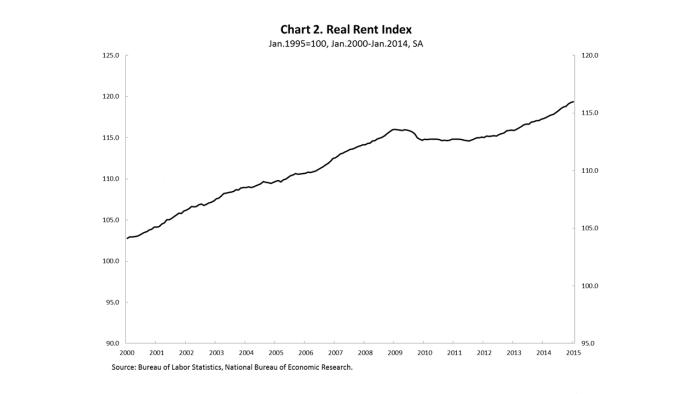 Chart2_Rent
