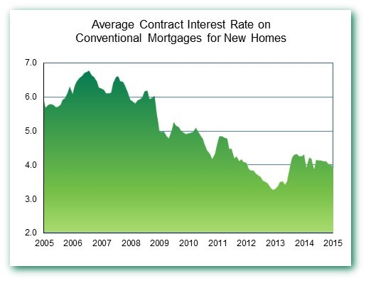 Contr Rate Jan 15