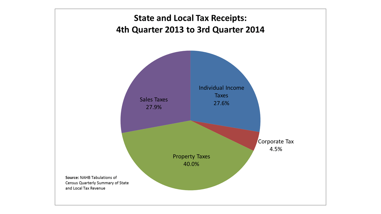 Sales Tax By State Map 2015.State Local Corporate Income Tax Receipts Increase 6 2 Eye On Housing