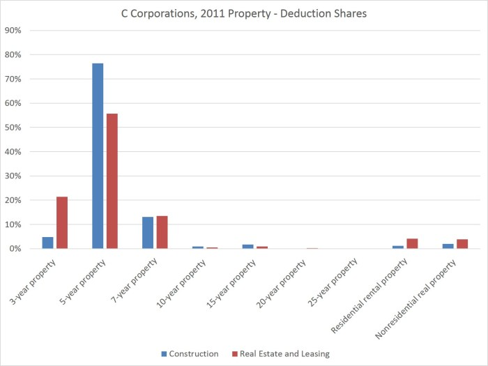 depr deductions by property class_2011