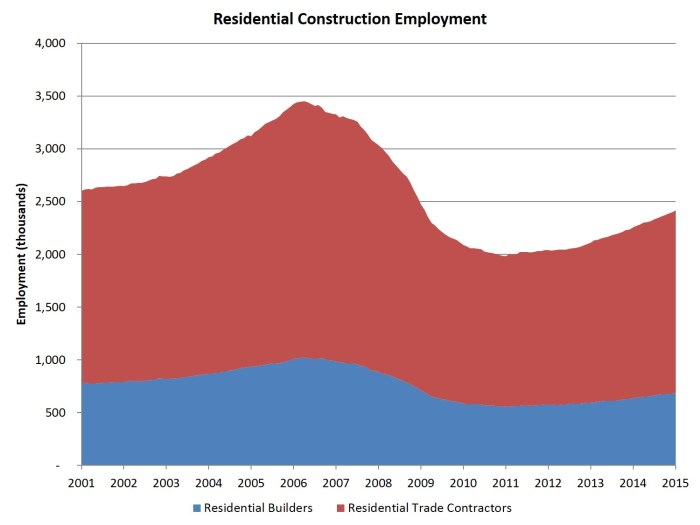 res constr employment_jan 15 data