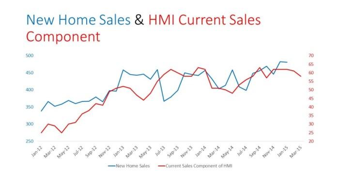 New Home Sales & HMI Current Sales Component