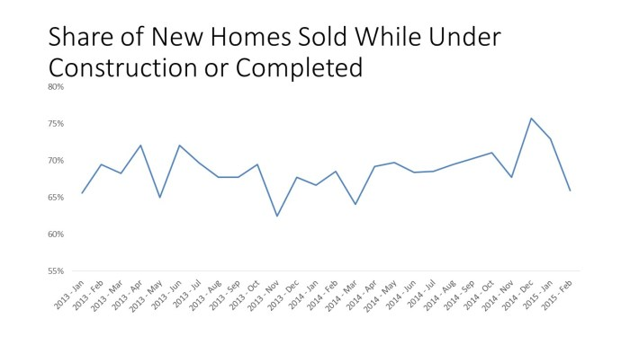 Share of New Homes Sold While Under Construction