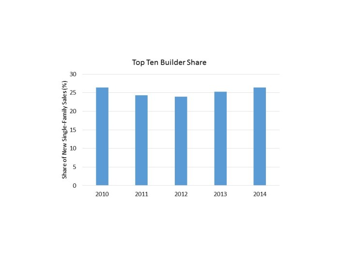 Top Ten Builder Share