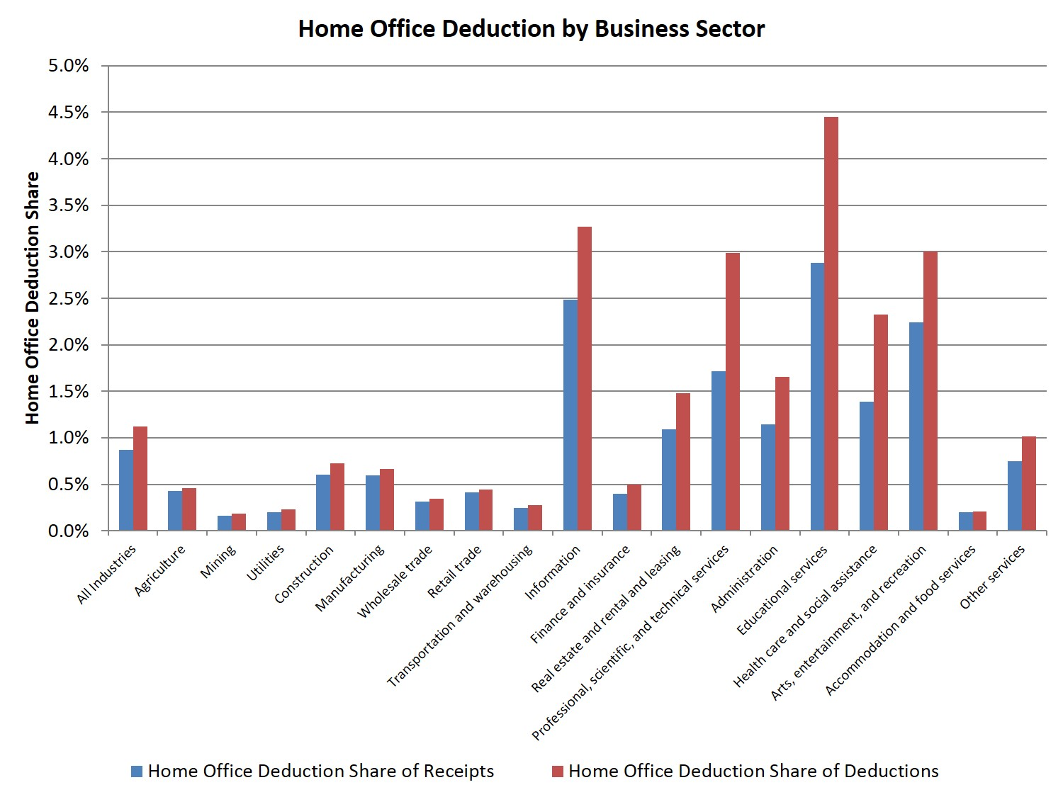 Working at Home: Who Claims the Home Office Deduction? | Eye On Housing