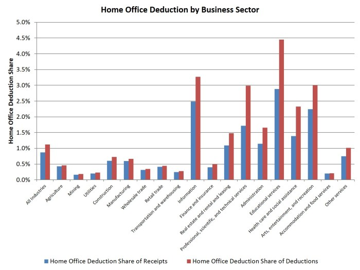 home office ded_bysector
