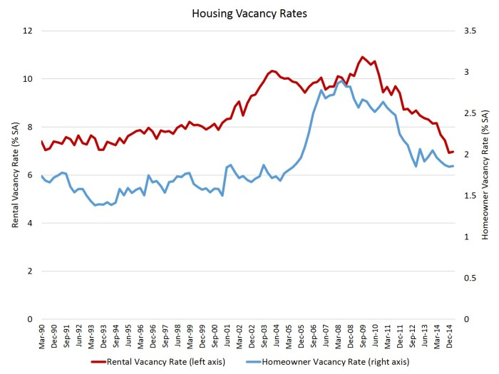 Housing Vacancy Rates_1Q15_v2