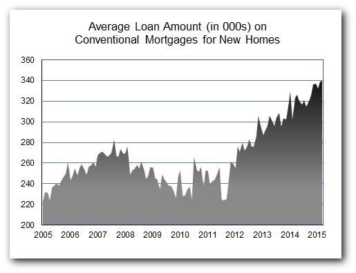 Loan Amt Mar 15