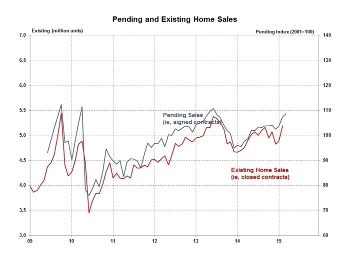 Pending Home Sales March 2015