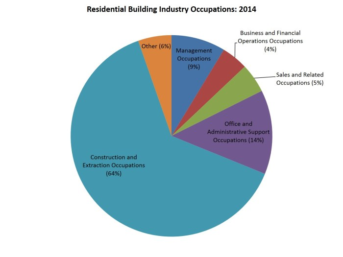 res industry occupations_2014