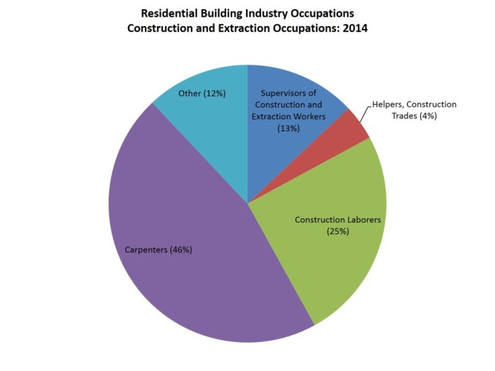 res industry occupations_construction_2014