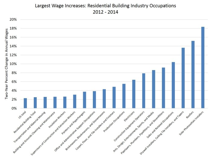 wages increases_12_14_res building
