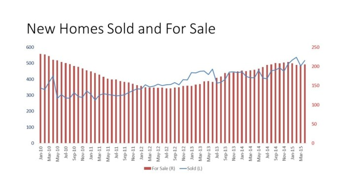 New Homes Sold and For Sale