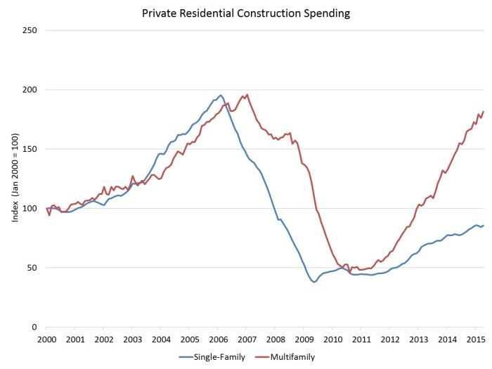 res construction spending_apr15