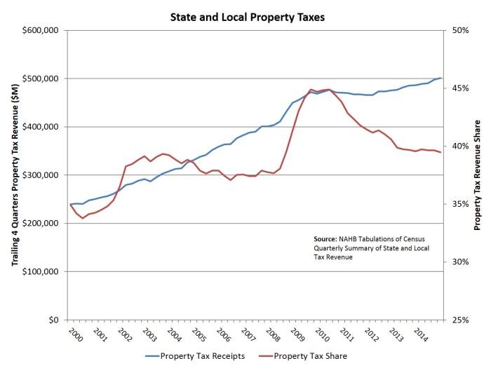 prop taxes_SALT