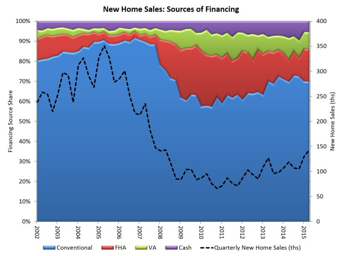qtrly new home sales_2q15