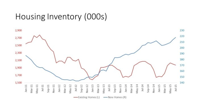 Housing Inventory  in 000s