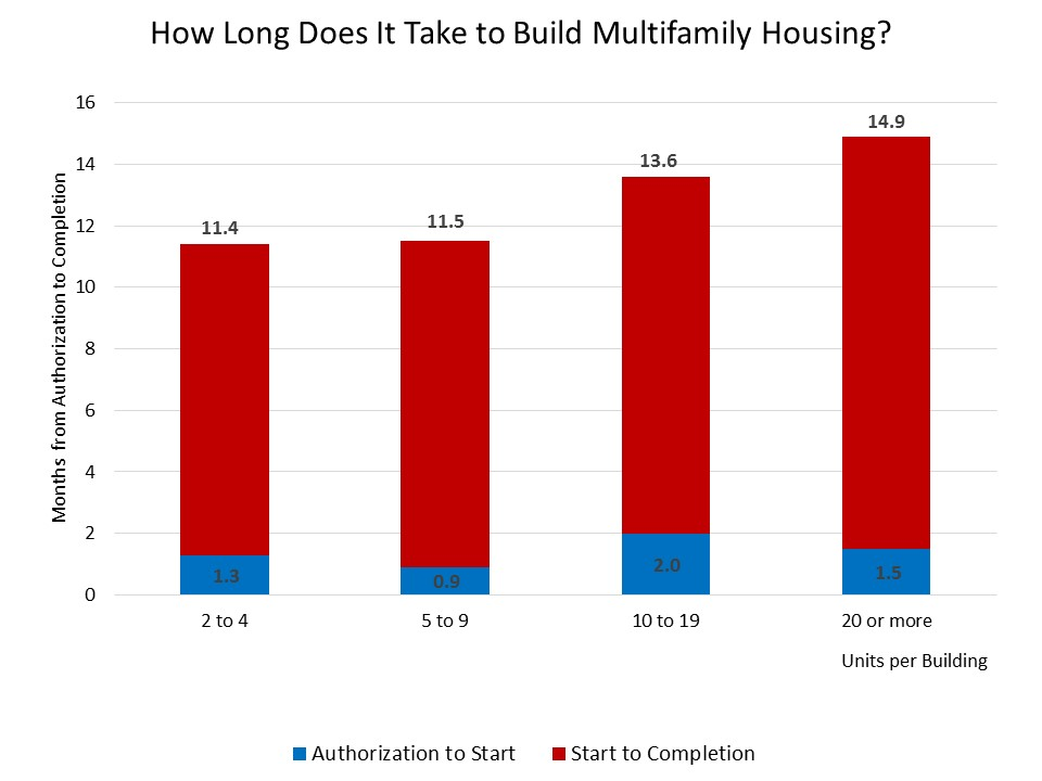 How long does it take to build an apartment building for How long does it take to build a house