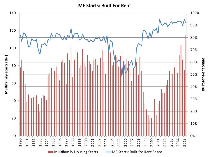 mf rent share_2q15