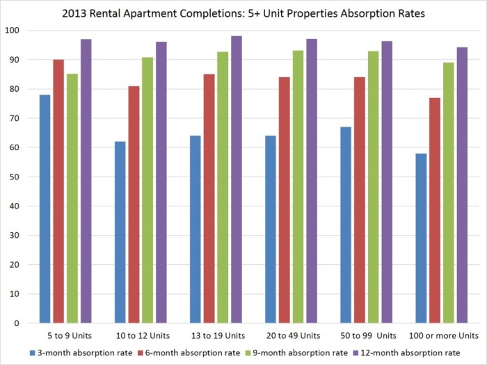2013 completions_abs rates