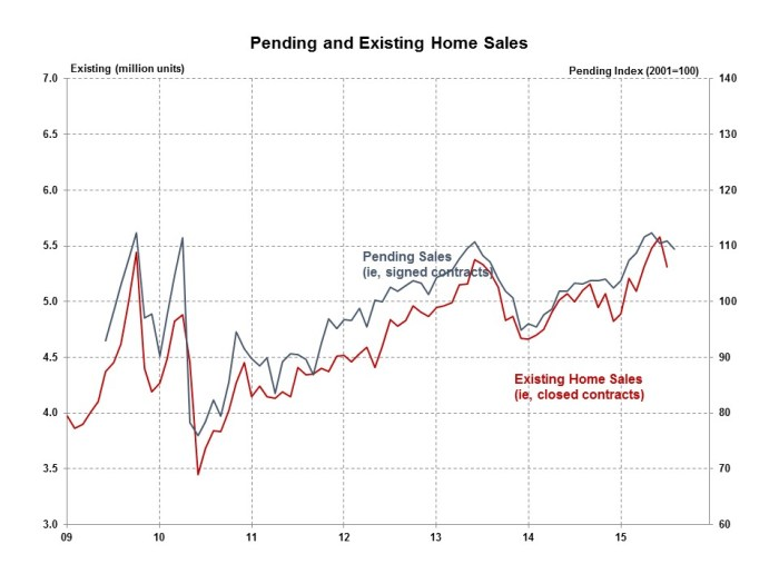 Pending Home Sales August 2015